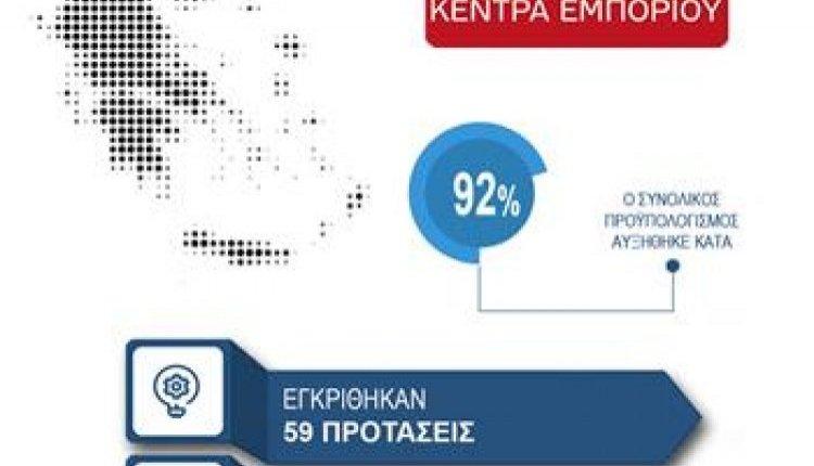 Χρηματοδότηση της Πράξης με τίτλο «ΑΝΟΙΚΤΟ ΚΕΝΤΡΟ ΕΜΠΟΡΙΟΥ ΔΗΜΟΥ ΝΑΥΠΛΙΕΩΝ» από το ΕΠΑνΕΚ – ΕΣΠΑ 2014-2020